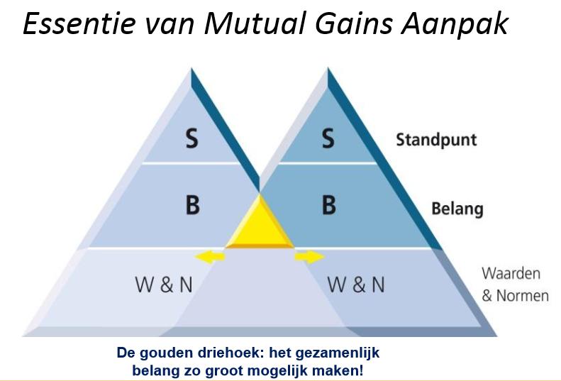 mutual gains aanpak model